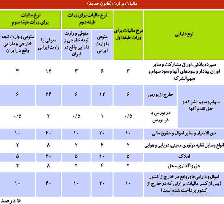 جدول مالیات بر ارث