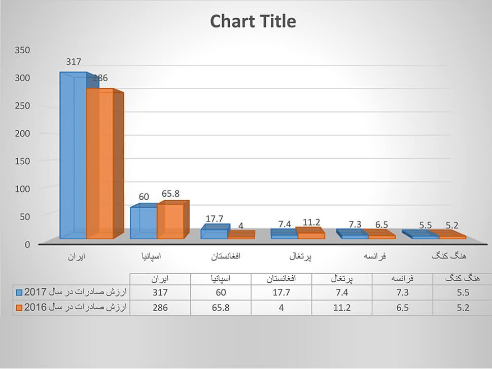 آمار صادرات زعفران از ایران به کشورهای دیگر